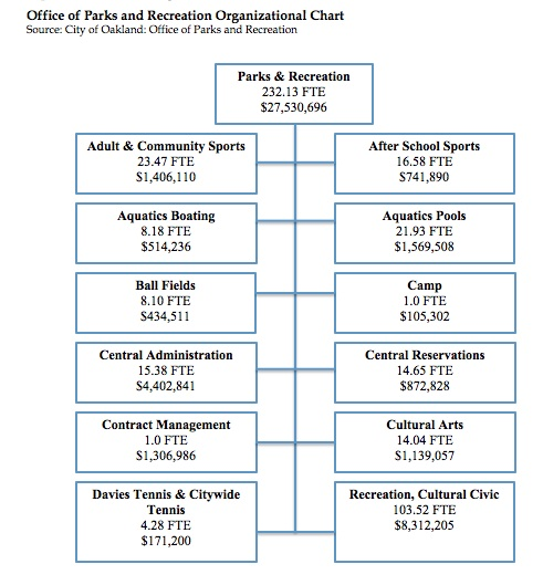 Office Parks and Recreation Org Chart